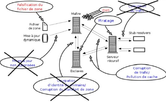 Les attaques éventuellement contrées par DNSSEC