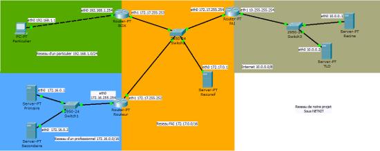 Schéma de nos réseaux sous Netkit