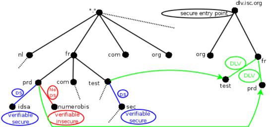 Schéma de fonctionnement de DLV