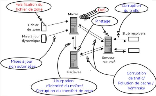Faiblesses du DNS