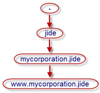 Hiérarchie de nos noms de domaine