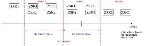 Exemple de roulement d'une ZSK