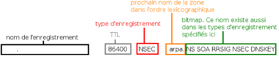 Structure d'un enregistrement NSEC
