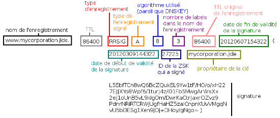 Structure d'un enregistrement RRSIG