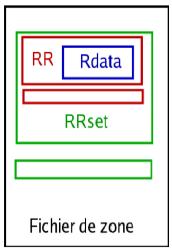Structure fichier zone